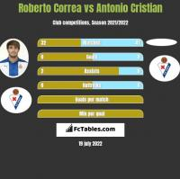 Roberto Correa vs Antonio Cristian h2h player stats