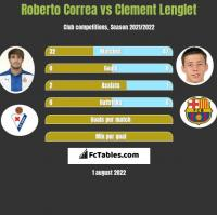 Roberto Correa vs Clement Lenglet h2h player stats