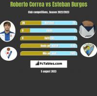 Roberto Correa vs Esteban Burgos h2h player stats