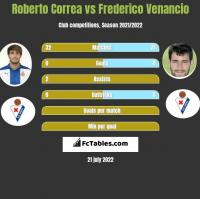Roberto Correa vs Frederico Venancio h2h player stats