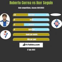 Roberto Correa vs Iker Seguin h2h player stats