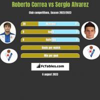 Roberto Correa vs Sergio Alvarez h2h player stats