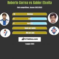 Roberto Correa vs Xabier Etxeita h2h player stats