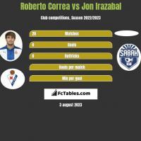 Roberto Correa vs Jon Irazabal h2h player stats