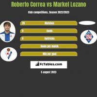 Roberto Correa vs Markel Lozano h2h player stats