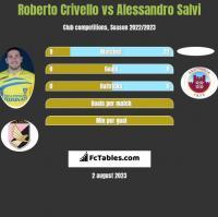 Roberto Crivello vs Alessandro Salvi h2h player stats