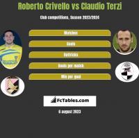 Roberto Crivello vs Claudio Terzi h2h player stats