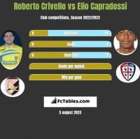 Roberto Crivello vs Elio Capradossi h2h player stats