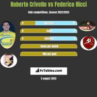 Roberto Crivello vs Federico Ricci h2h player stats