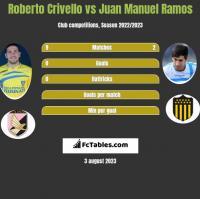 Roberto Crivello vs Juan Manuel Ramos h2h player stats