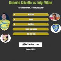 Roberto Crivello vs Luigi Vitale h2h player stats
