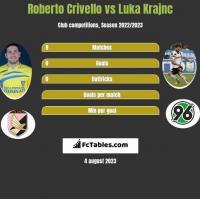 Roberto Crivello vs Luka Krajnc h2h player stats