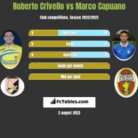 Roberto Crivello vs Marco Capuano h2h player stats