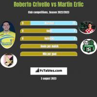 Roberto Crivello vs Martin Erlic h2h player stats