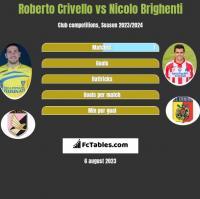 Roberto Crivello vs Nicolo Brighenti h2h player stats