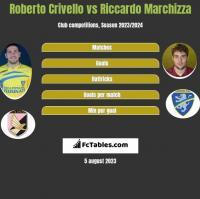 Roberto Crivello vs Riccardo Marchizza h2h player stats