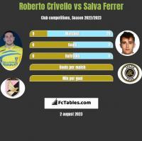 Roberto Crivello vs Salva Ferrer h2h player stats