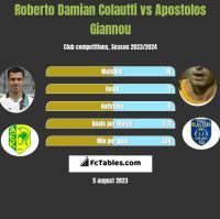 Roberto Damian Colautti vs Apostolos Giannou h2h player stats