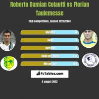 Roberto Damian Colautti vs Florian Taulemesse h2h player stats