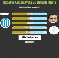 Roberto Fabian Ayala vs Eugenio Mena h2h player stats