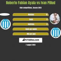 Roberto Fabian Ayala vs Ivan Pillud h2h player stats