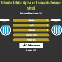 Roberto Fabian Ayala vs Leonardo German Sigali h2h player stats