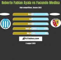 Roberto Fabian Ayala vs Facundo Medina h2h player stats