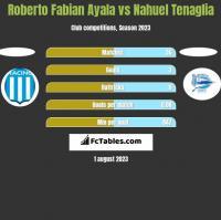 Roberto Fabian Ayala vs Nahuel Tenaglia h2h player stats