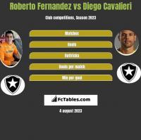 Roberto Fernandez vs Diego Cavalieri h2h player stats