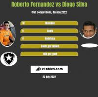 Roberto Fernandez vs Diogo Silva h2h player stats