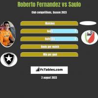 Roberto Fernandez vs Saulo h2h player stats