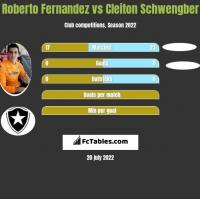 Roberto Fernandez vs Cleiton Schwengber h2h player stats