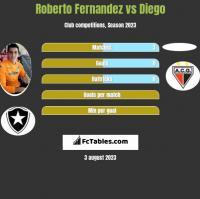 Roberto Fernandez vs Diego h2h player stats