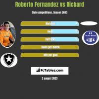Roberto Fernandez vs Richard h2h player stats