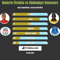 Roberto Firmino vs Abdoulaye Doucoure h2h player stats