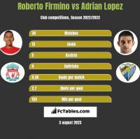 Roberto Firmino vs Adrian Lopez h2h player stats