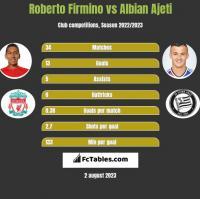Roberto Firmino vs Albian Ajeti h2h player stats