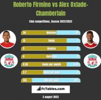 Roberto Firmino vs Alex Oxlade-Chamberlain h2h player stats