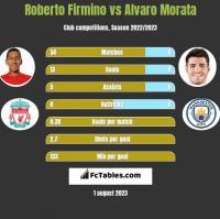 Roberto Firmino vs Alvaro Morata h2h player stats