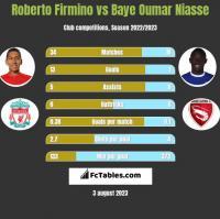 Roberto Firmino vs Baye Oumar Niasse h2h player stats