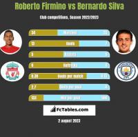 Roberto Firmino vs Bernardo Silva h2h player stats