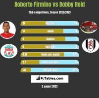 Roberto Firmino vs Bobby Reid h2h player stats