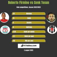 Roberto Firmino vs Cenk Tosun h2h player stats