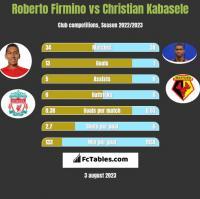 Roberto Firmino vs Christian Kabasele h2h player stats