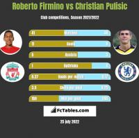 Roberto Firmino vs Christian Pulisic h2h player stats