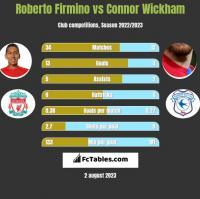 Roberto Firmino vs Connor Wickham h2h player stats