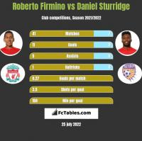 Roberto Firmino vs Daniel Sturridge h2h player stats