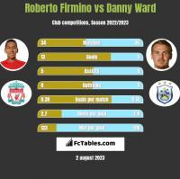 Roberto Firmino vs Danny Ward h2h player stats