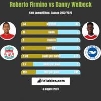 Roberto Firmino vs Danny Welbeck h2h player stats