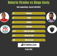 Roberto Firmino vs Diego Costa h2h player stats